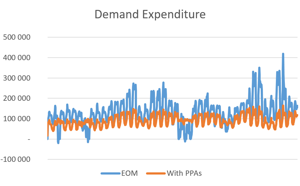 PPAs - Demand expenditure