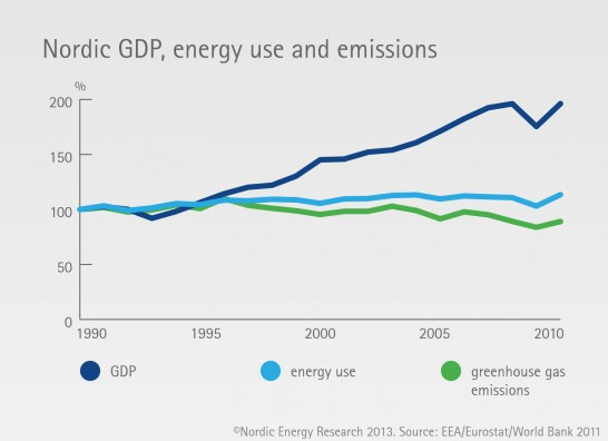Nordic GDP, energy use and emissions