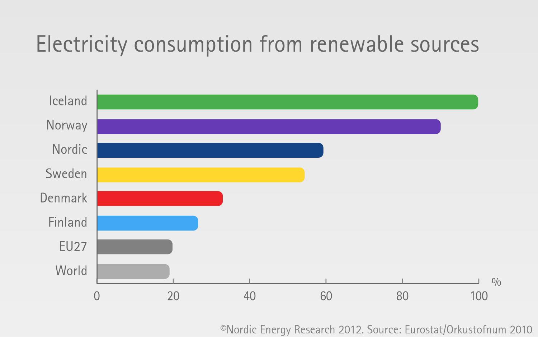 Indicators Nordic Energy Research