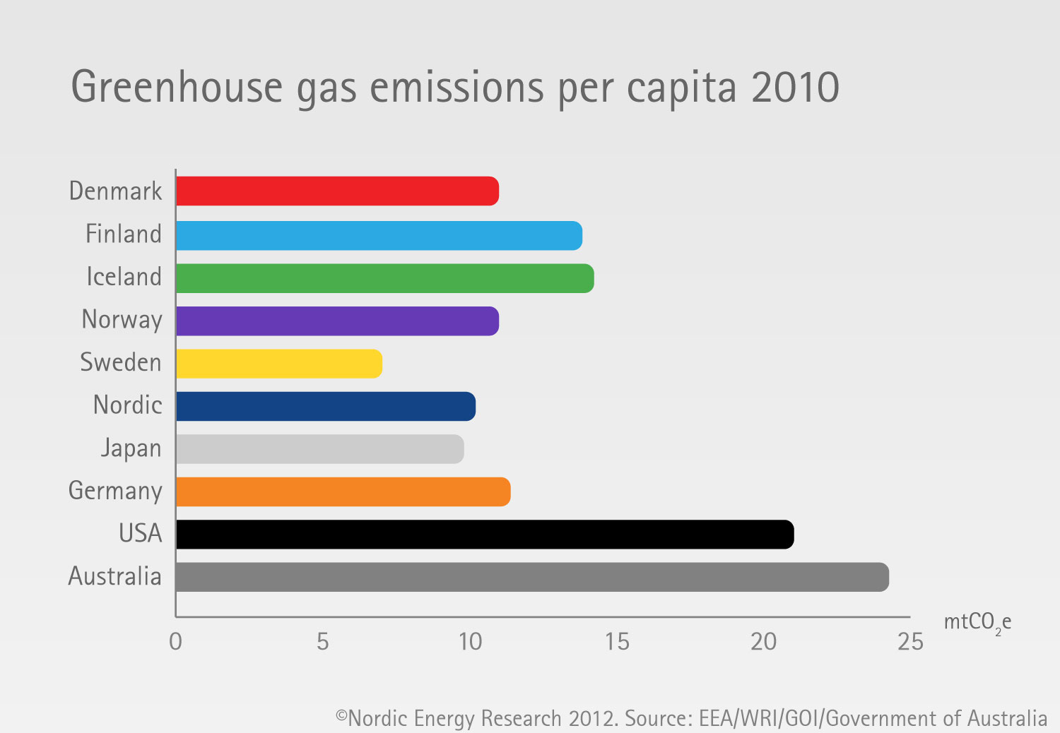 greenhouse gas emissions per capita nordic energy research