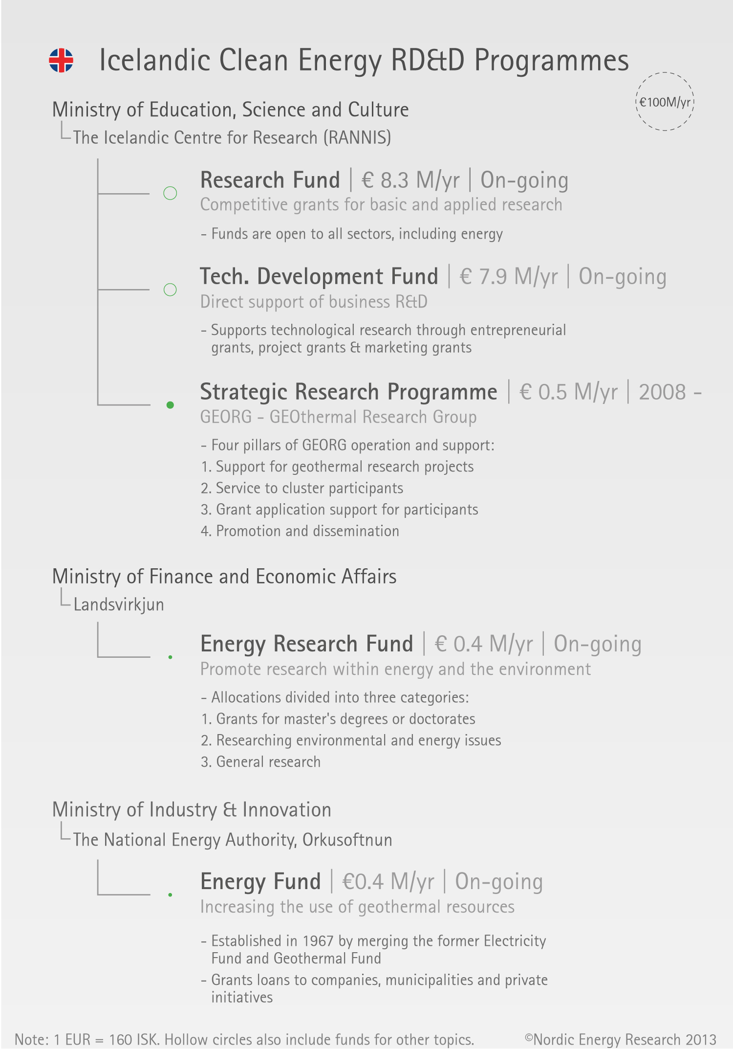 Clean Energy Research Programmes in Iceland – Nordic Energy Research