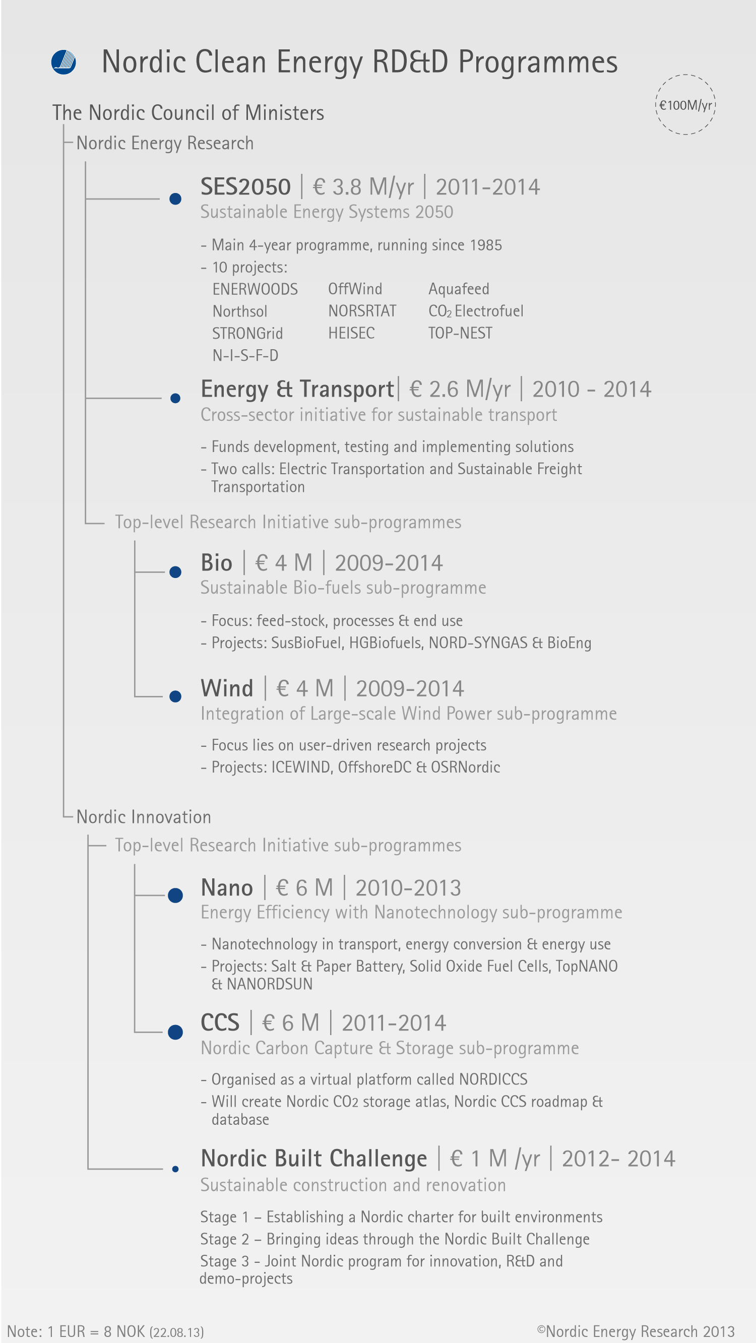 Indicators – Nordic Energy Research