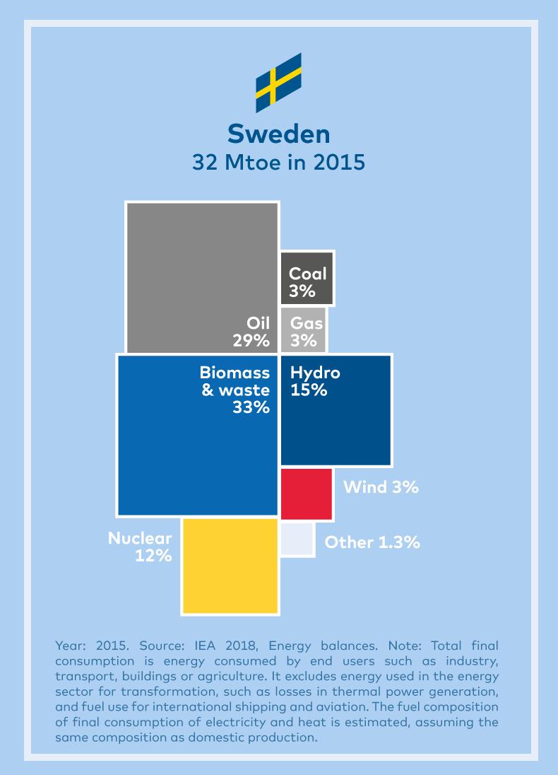 Indicators – Nordic Energy Research